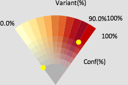The color wedge for LayerCake: locations with high variation are redder, locations with low confidence are grayer.